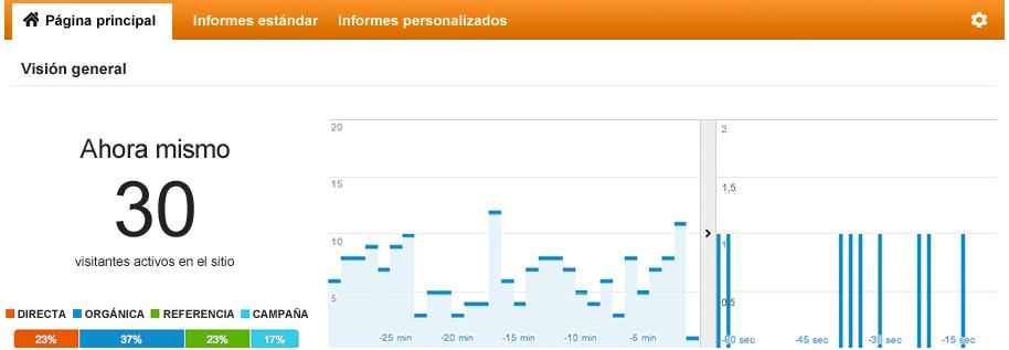 posicionamiento web en Huelva